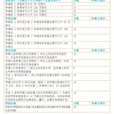 188B投资管理者临时签证打分表