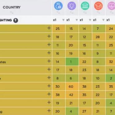 世界繁荣指数国家排名:爱尔兰荣誉上榜!