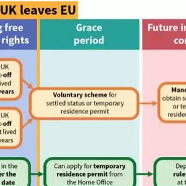 英国公布脱欧移民新政,不是所有欧盟公民都能留英!