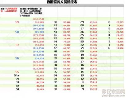 揭秘香港公务员薪资待遇
