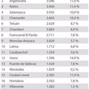 马德里房价暴涨,中国人聚集区为涨幅最高之一