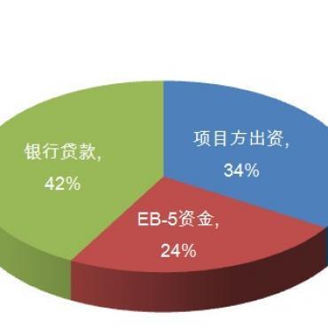 如何选择eb-5项目