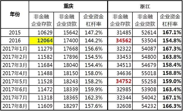 【难兄难弟】下降中的重庆、浙江企业存款数据