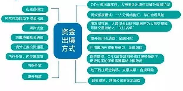 当前主流的中国资金出境途径和政策红线