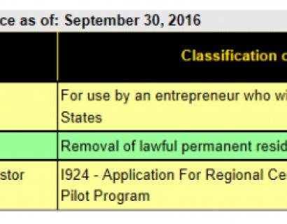 【美国】2016年9月份,最新移民局EB5平均审批时间
