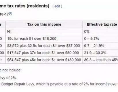 【退税最强攻略】在澳洲省下巨额个人所得税!