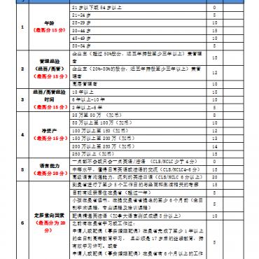 曼省商业移民最新一次EOI筛选结果公布了!