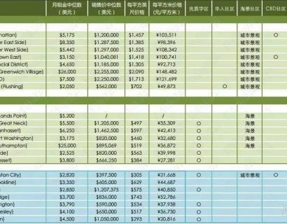 美国华人热门居住区域房价全揭秘