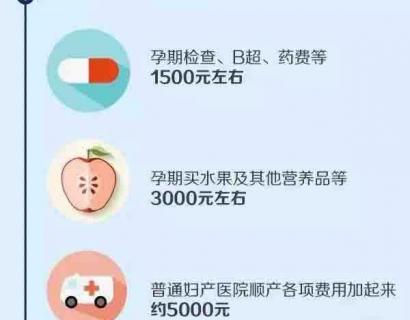 中美英大比拼,养大一个孩子要多少钱?