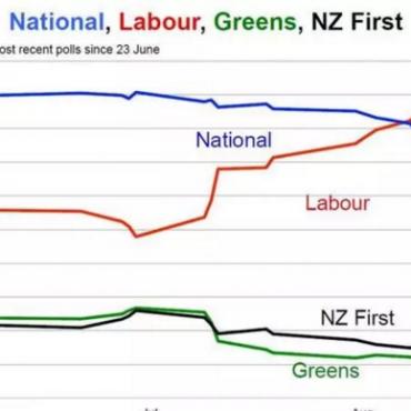 看数字,看政策,新西兰将会往哪儿走?