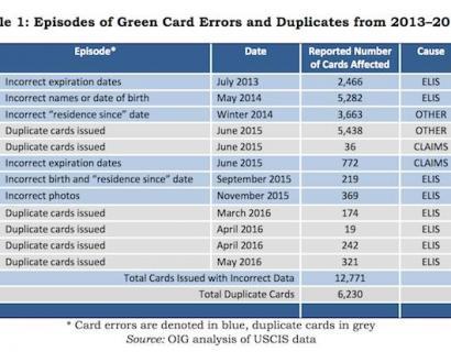 移民局三年来错发近2万张绿卡,你的绿卡怕寄丢吗?