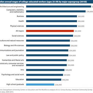 数据:出国留学哪个专业最挣钱?学什么专业的人最多?