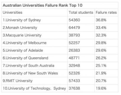 澳洲大学毕业率排名出炉!退学率高达33%,谁tm再说出国留学轻松