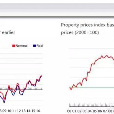 """限购、限贷席卷国内市场,欧洲房产恰逢""""双低""""!"""