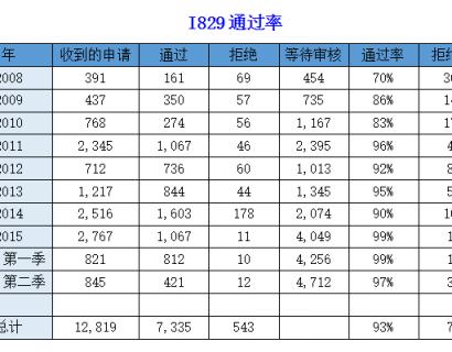 【美国】I-526及I-829通过率(官方数据)
