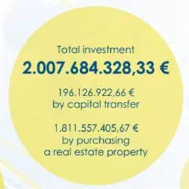葡萄牙黄金居留许可再一次创造历史,投资额首次突破20亿!
