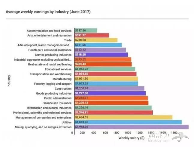 加拿大薪资最新报告出炉,不同行业差别太大