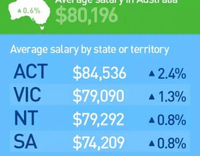 澳洲的行业发展及薪资状况汇总