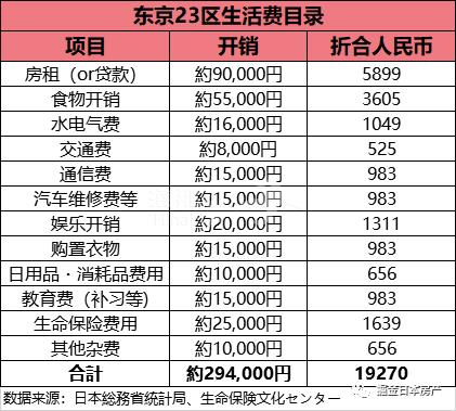 在东京生活的一家三口,一个月的开支是多少?