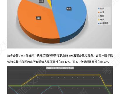 2015-2016 EOI邀请分数,看看独立技术移民的分数到底怎么分布?