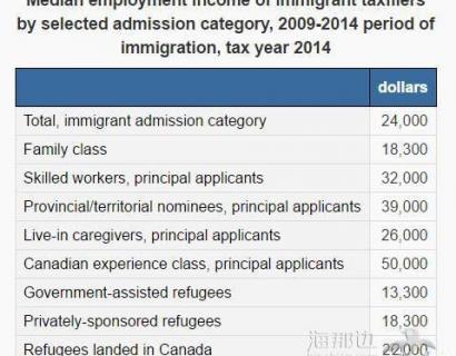 在加拿大的华人移民年收入3.3万 经验类达5万