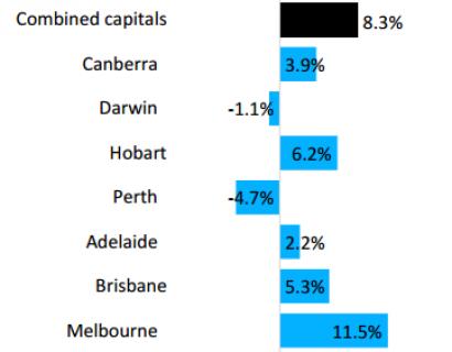 2015-2016财年 墨尔本领跑澳洲房价增长