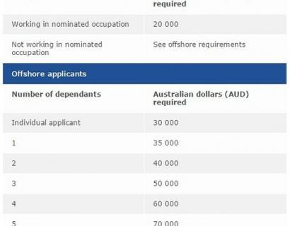 澳洲州担保申请问题汇总