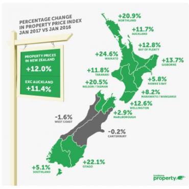 #新西兰房市见闻#Trade Me报告:新西兰公寓市场快速发展,价格再创新高= =又涨价了