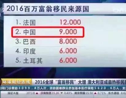 澳洲称霸富豪移民排行榜,中国土豪爱得最深:选澳洲就对了!