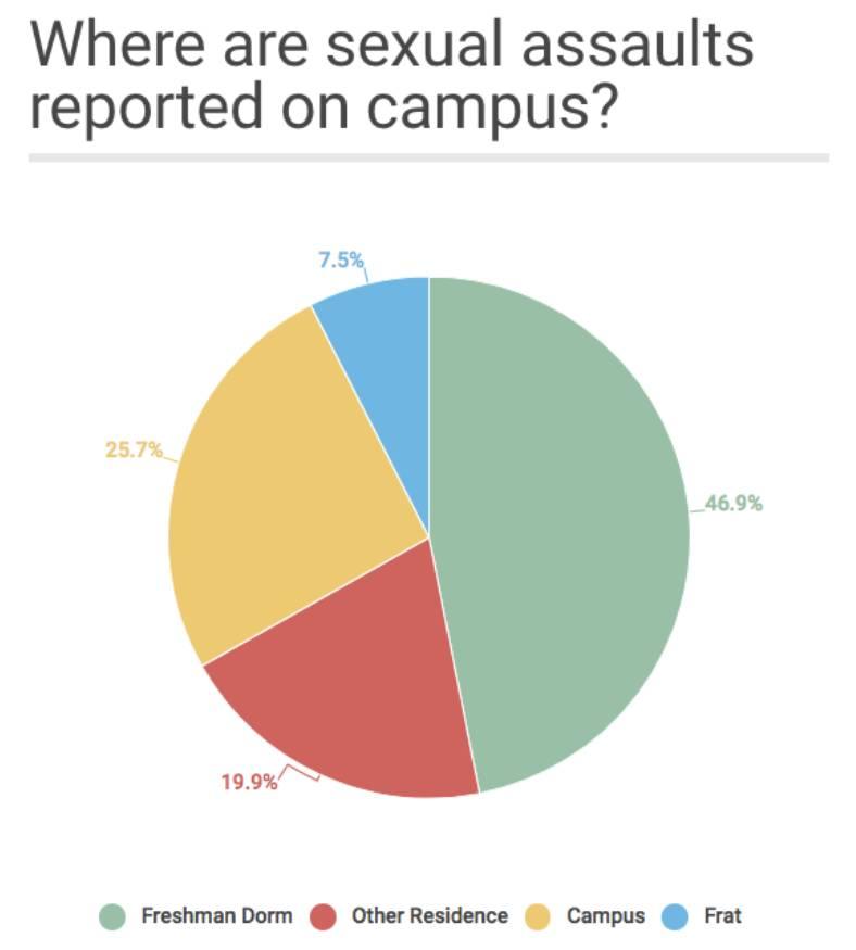一半以上的校园性攻击案件发生在新生宿舍,康奈尔大学大多发生在秋季学期的开始
