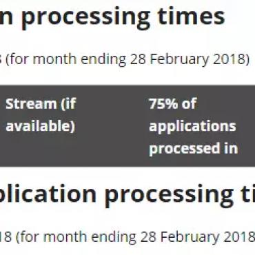 澳洲内政局纠正2月签证审理时间!这两种签证审理速度又慢了!