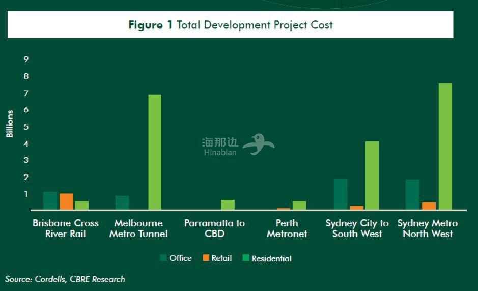 未来十年澳洲迎来铁路时代,带动280多亿房地产开发