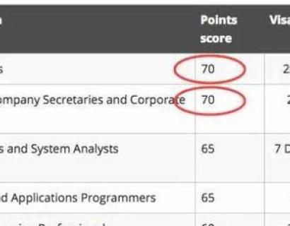 澳洲移民清单或遭大砍 超过50个专业恐被移除(附最新sol列表)