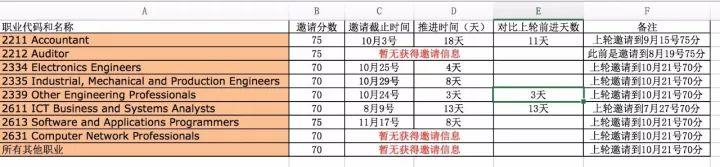 11月22日EOI战报:会计审计75,其他专业70,非热专业无获邀……