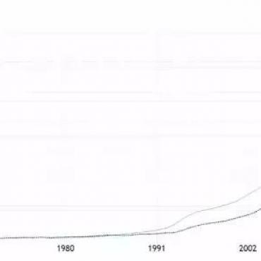 中国城市收入版图全揭秘,来看看你所在的地区有没有落后
