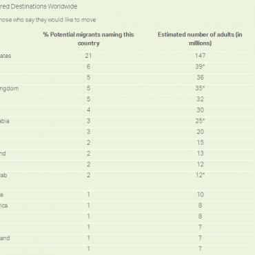 全球7.1亿人想移民,为什么其中1.5亿人中意美国?