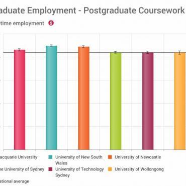 2017全澳大学毕业生年薪及就业率排名!最高已达10万刀?