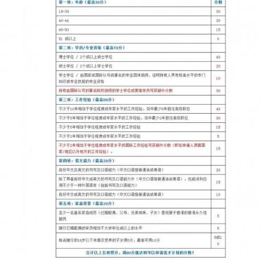 """""""香港优才计划""""2015年最新评分制度表格"""