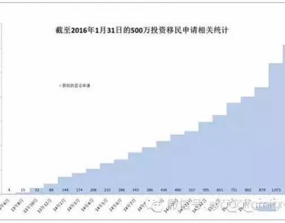 澳洲投资移民最新数据,中国人最多