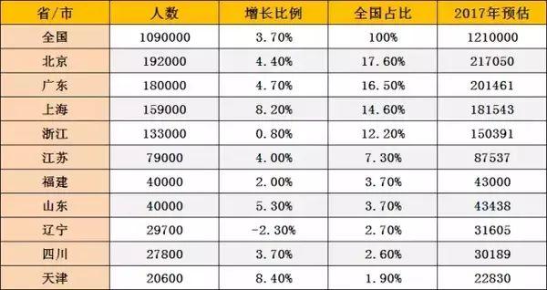 移民大数据:在中国,到底什么人在移民!