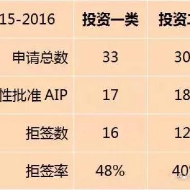 中国富豪申请新西兰投资移民四成被拒!如何才能提高成功率?