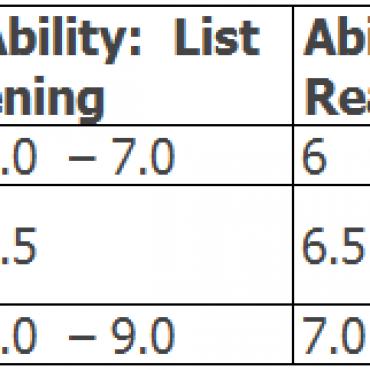加拿大语言标准(CLB)介绍以及雅思成绩对照表