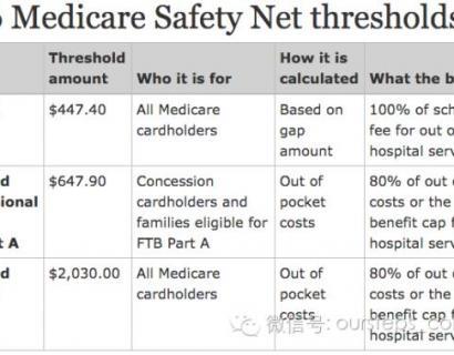 用Medicare如何节省医药费