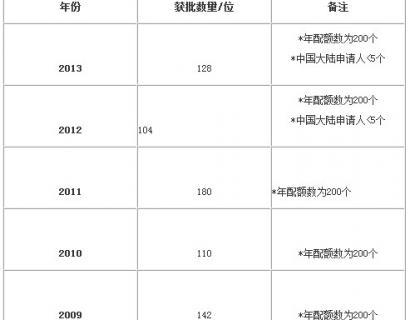 澳洲132商业天才移民:难申请风险大每年5个名额