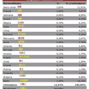 除了中国人,还有哪些国家的人热衷西班牙房产?