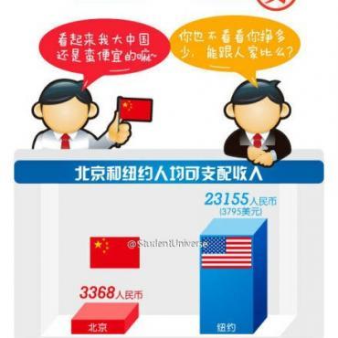 """北京 VS 纽约!到底谁才是""""贵""""国?"""