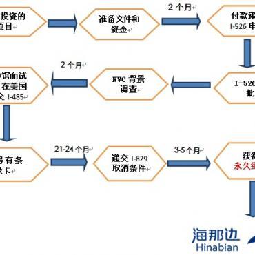 EB-5专业名词及投资流程