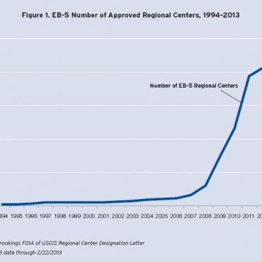 有趣的事实 —— 图表解读EB-5报告