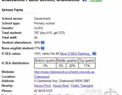 【Happy妈咪在悉尼】在悉尼如何为孩子选择公立小学